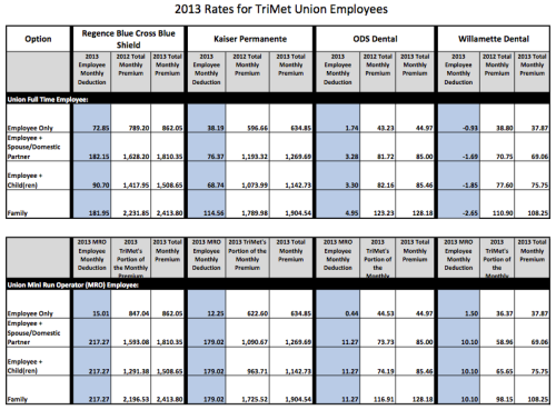 union rates